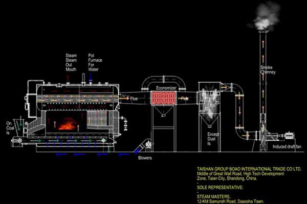 2D design of coal fired water boiler system