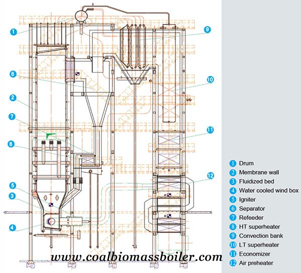Diagram of CFB commercial biomass boiler