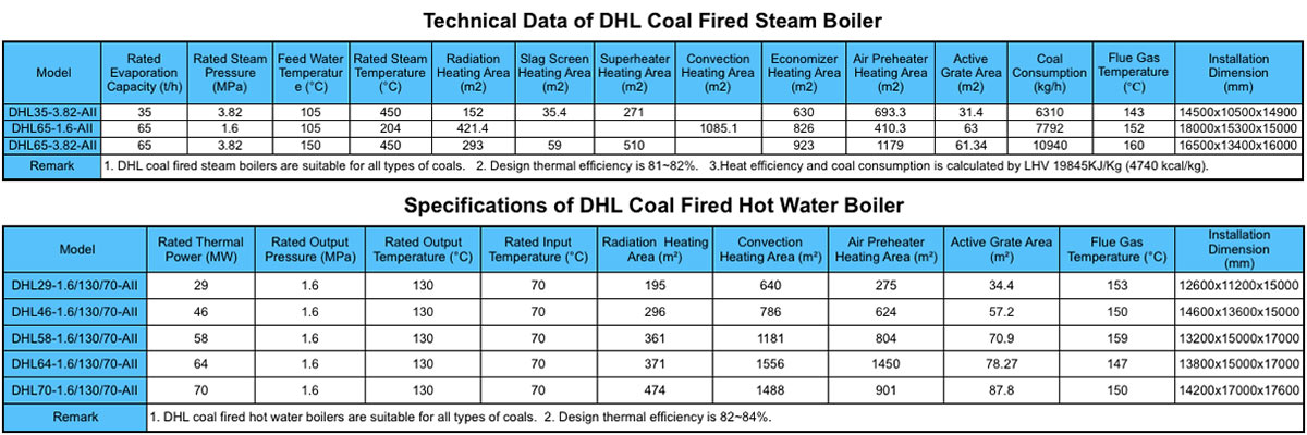 Specifications of DHL Pulverized Coal Fired Boiler