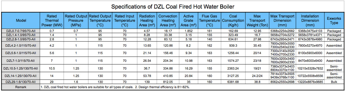 Specifications of DZL Coal Fired hot water Boiler