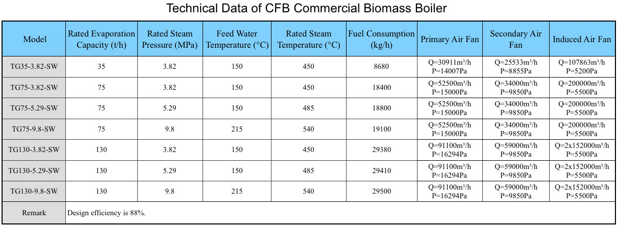 Technical Data of CFB Commercial Biomass Boiler