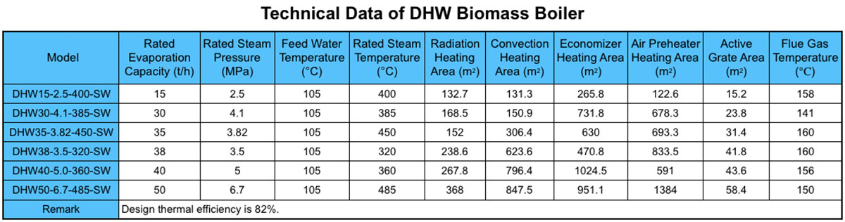 Technical Data of DHW Biomass Boiler