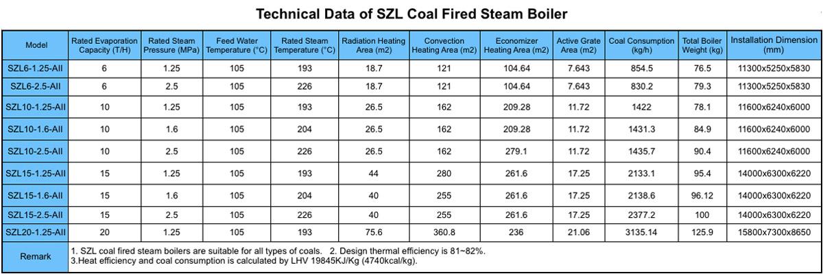 Technical Data of SZL Coal Fired Steam Boiler