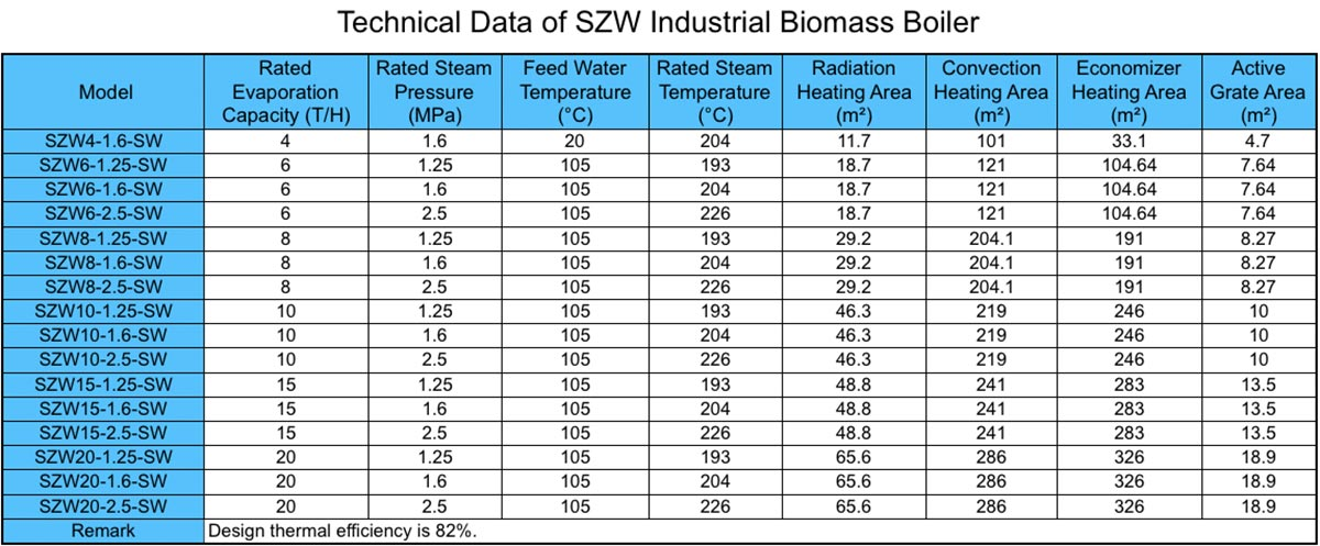 Technical Data of SZW Industrial Biomass Boiler