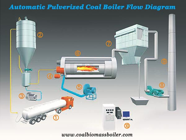 automatic pulverized coal fired boilers flow diagram